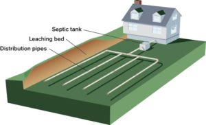 Septic Systems Ireland | septic tank treatment systems installed accross Ireland | septic tanks | septic tank systems | septic systems