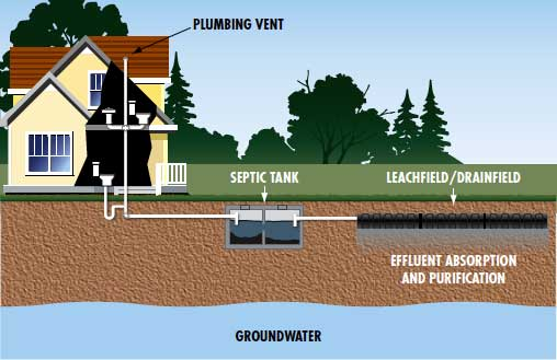 Septic tank services | septic systems Ireland - septic